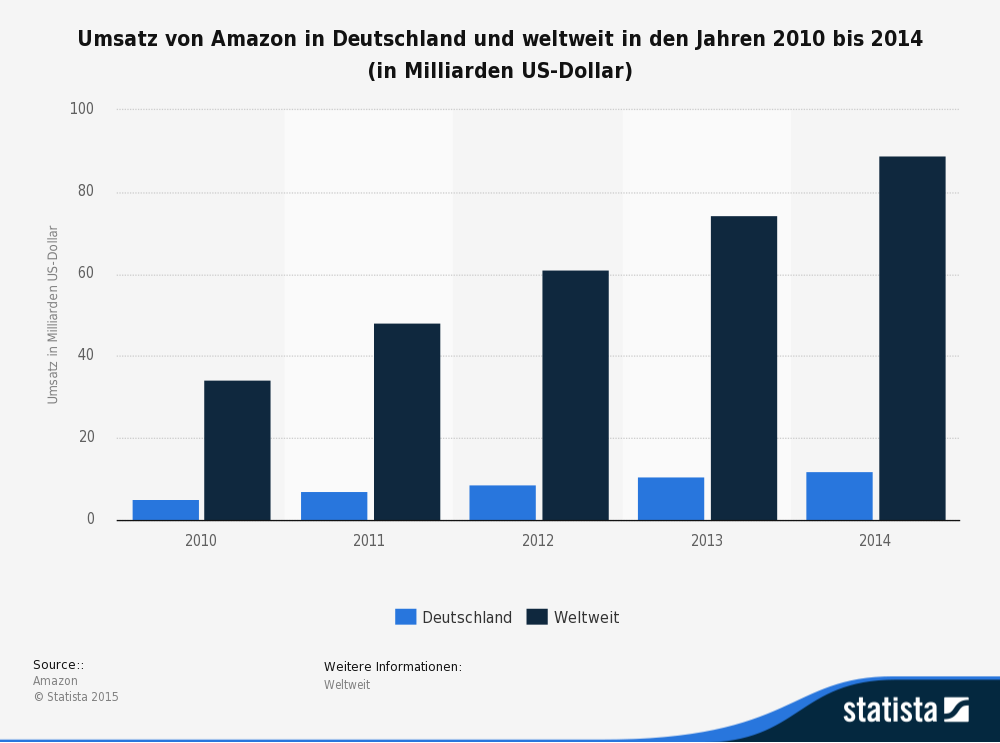 Amazon Marketplace in Zahlen: 55.310 aktive Händler