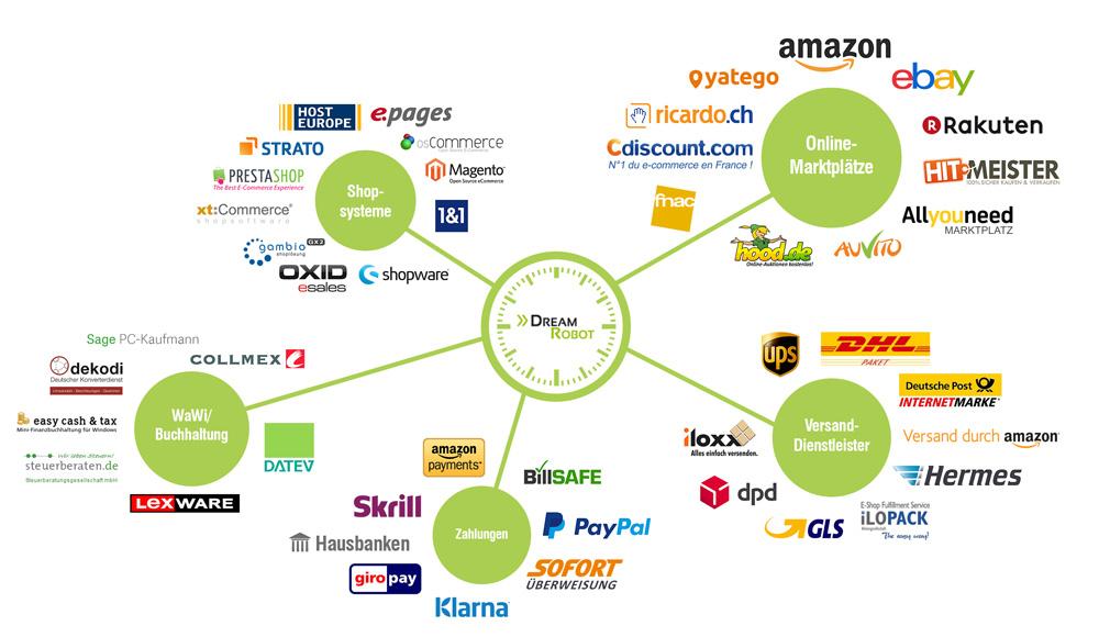 DreamRobot? Für eBay- und Amazon-FBA-Entrepreneurs eine Lösung?