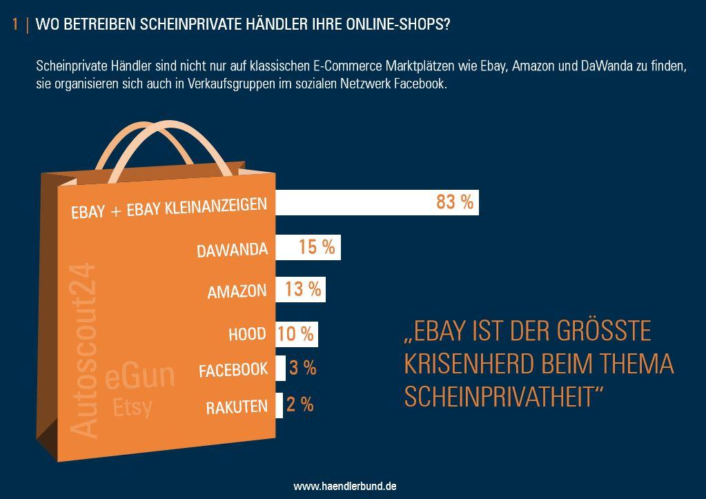 Scheinprivate Onlinehändler bedrohen den fairen Wettbewerb!