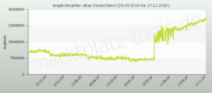 auctiontracking_graph-1