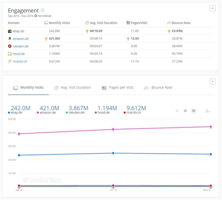 Online-Plattformen im Vergleich