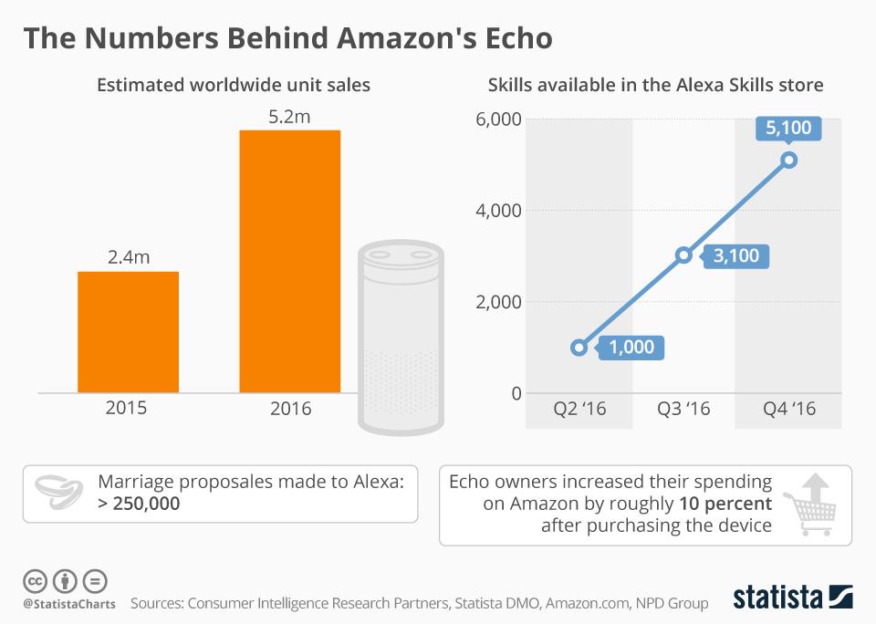 Fakten-Check: Amazon Echo