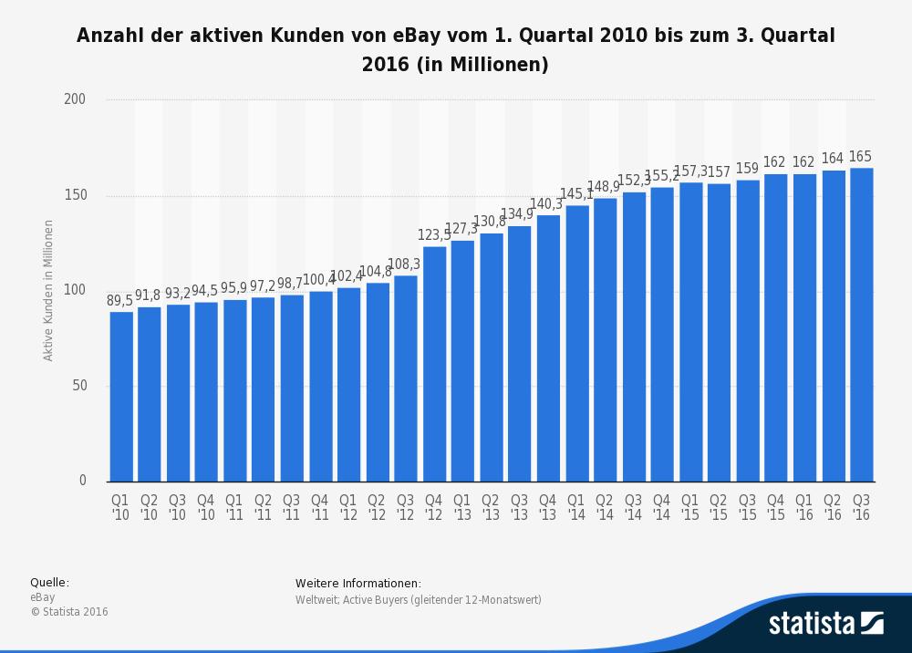 Anzahl der aktiven Kunden von eBay
