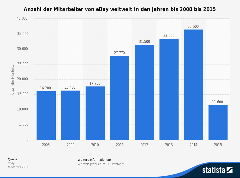 Anzahl der Mitarbeiter von eBay