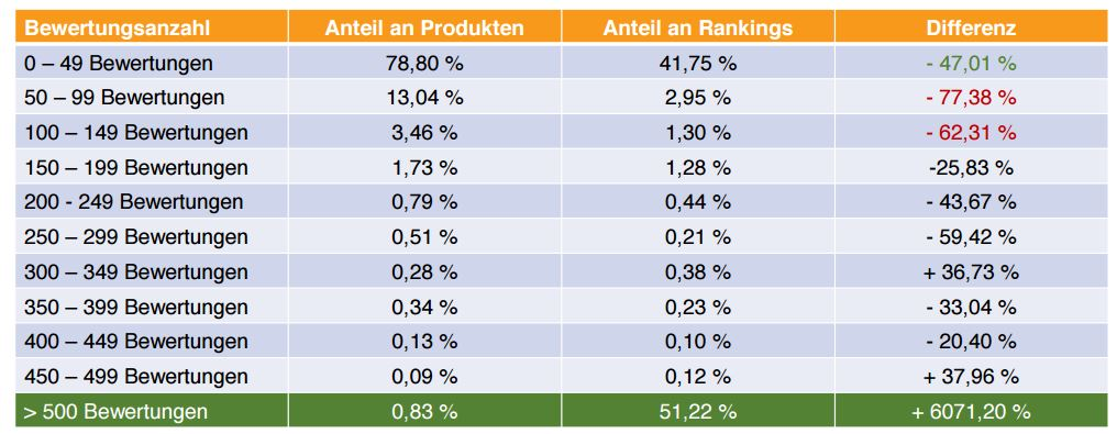 Anteil an Amazon Rankings