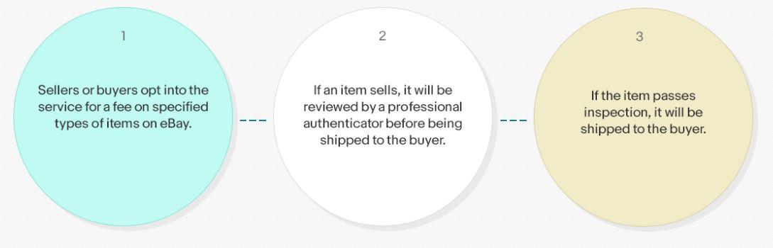 Und so funktioniert eBay Authenticate