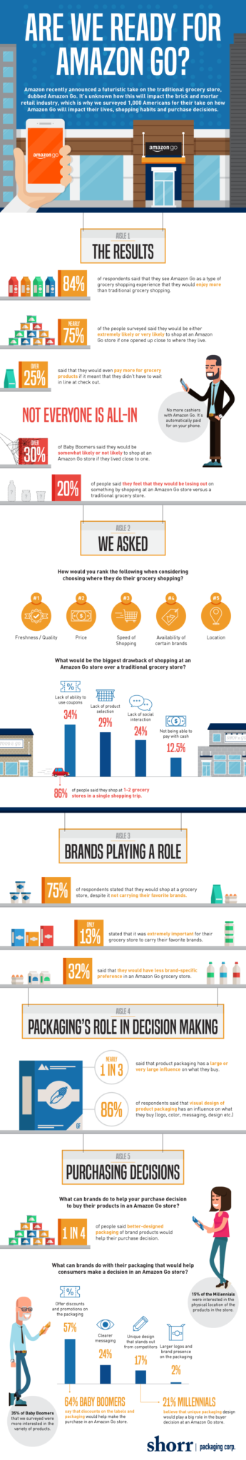 Amazon-Go-Infografik
