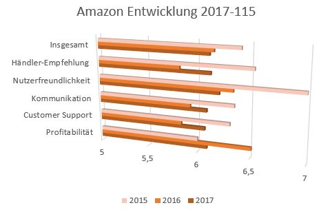 Marktplatz Bewertung eBay vs. Amazon
