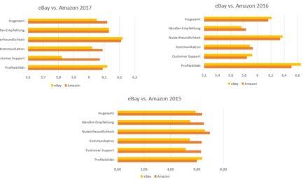 Sellers Choice 2017: eBay und Amazon seit 2015