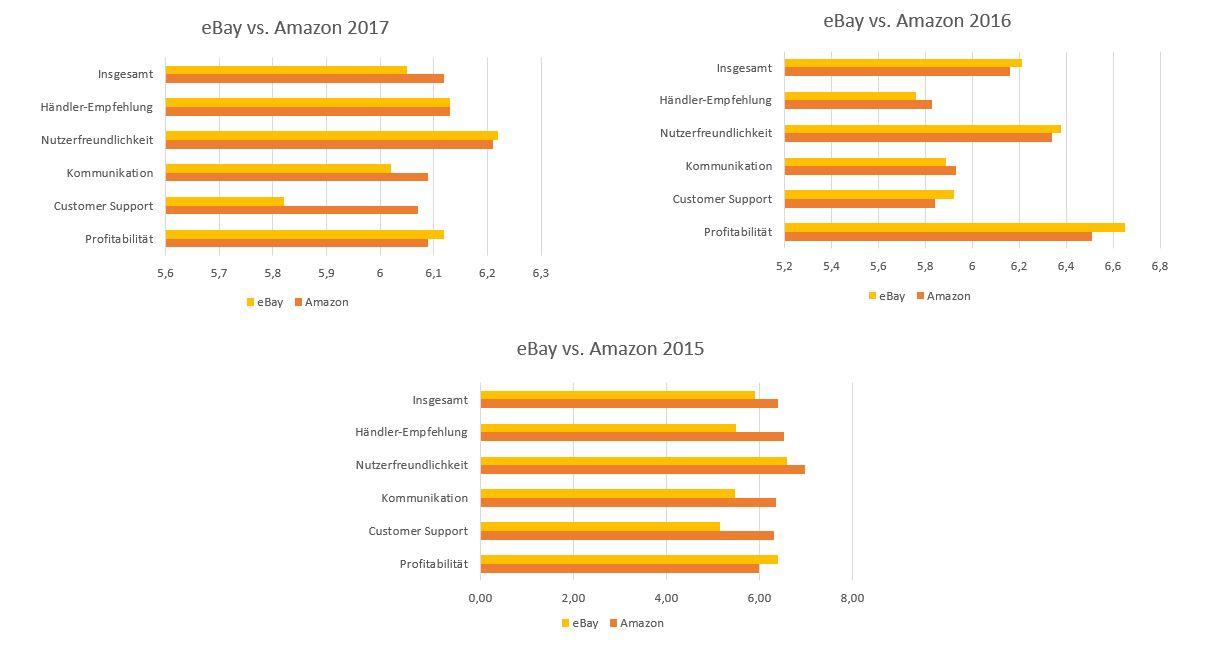eBay vs. Amazon die Zahlen