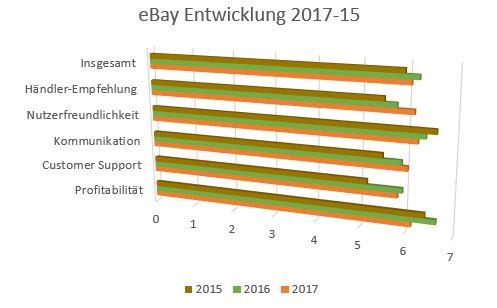 eBay Entwicklung 2015-2017