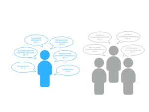 Chatbots für KMU's - Wie stehen die Deutschen zu Chatbots?