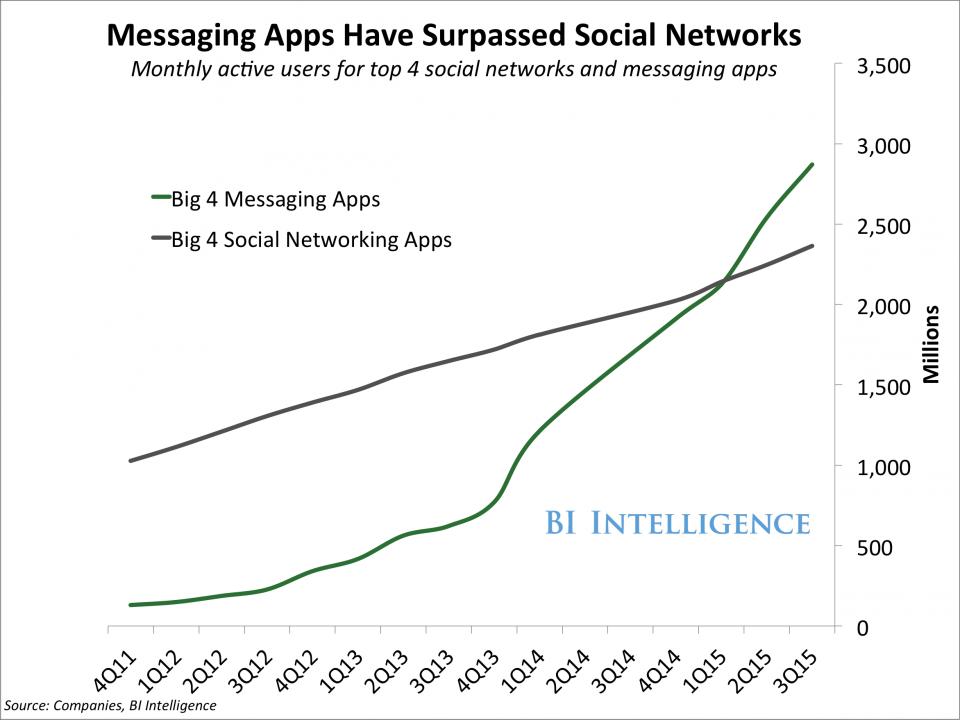 Chatbots für KMU's - erstmals übersteigt die Nutzung der Messenger die der Sozialen Netzwerke
