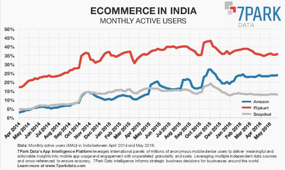 indien-ecommerce-reichweite-marktplaetze