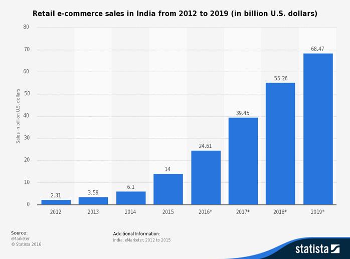 indien-ecommerce-umsatz-entwicklung