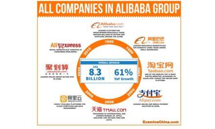 Alibaba Zahlen für das Q3/17: Umsatz um +61% Gewinn verdoppelt