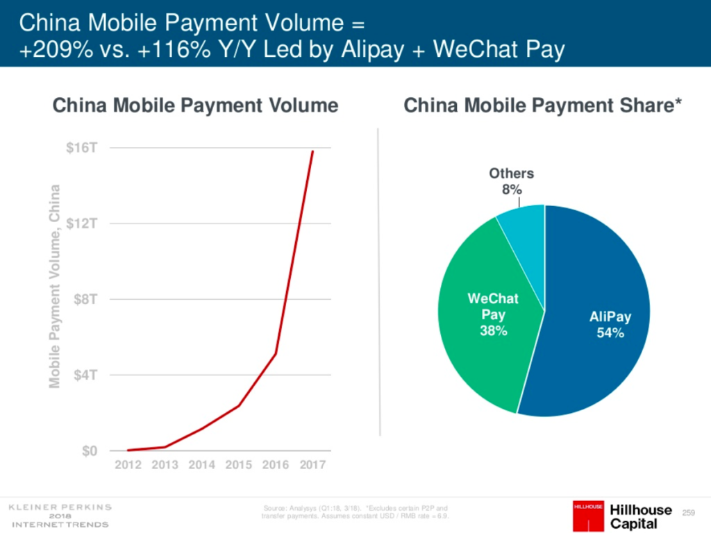 mobile-payment-anteil-china-deutschland-eu-im-vergleich