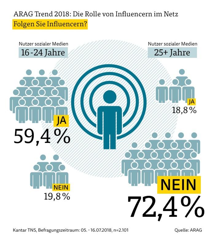 Wie viele Nutzer sozialer Medien folgen auch Influencern?