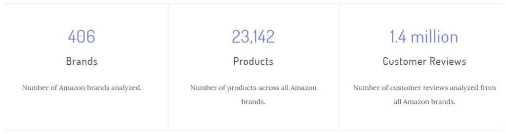 Anzahl von Amazons Eigenmarken & Private Label Brands