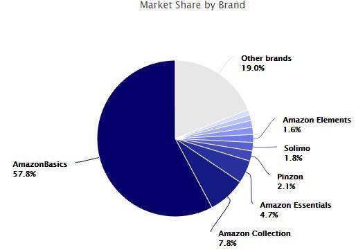 Erfolgreichste Amazon Eigenmarken