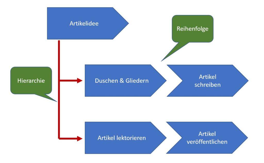 Beispiel Wertschöpfungskettendiagramm