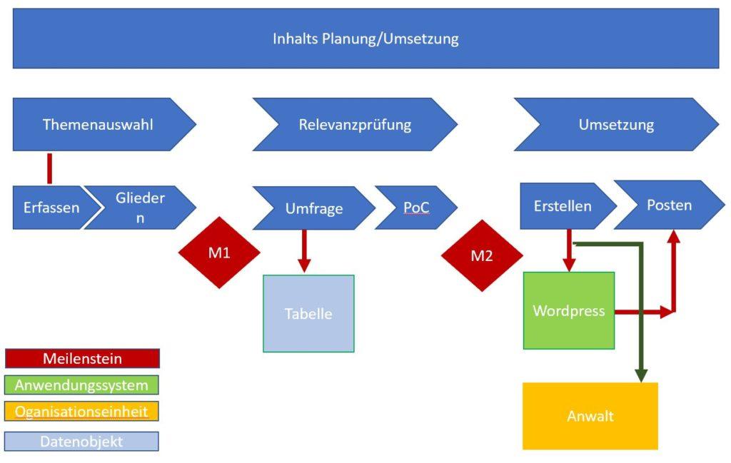 Beispiel Wertschöpfungskettendiagramm mit mehreren Beziehungen & Elementen