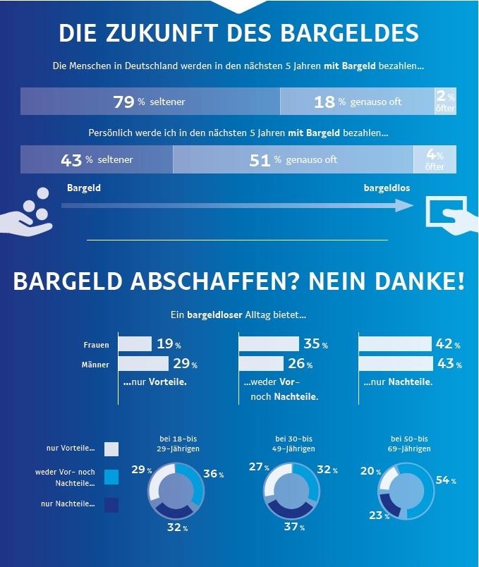 Ergebnis PayPal Payment Studie: Die Deutschen wollen Auswahl beim Bezahlen