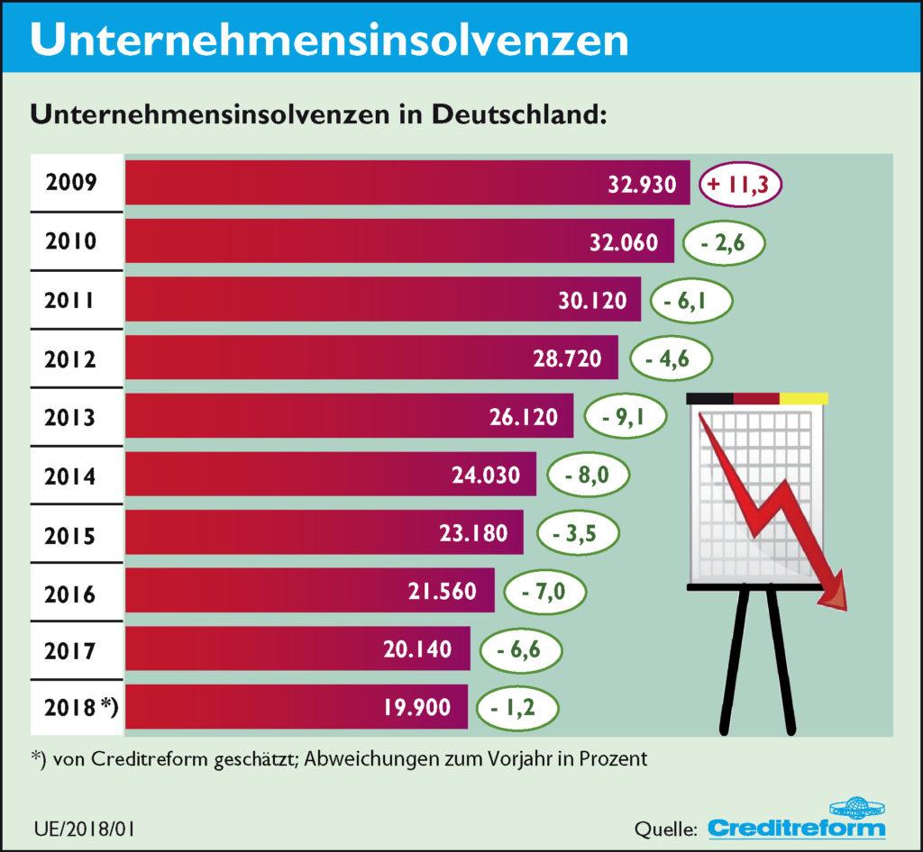 Insolvenzen in Deutschland, Jahr 2018
