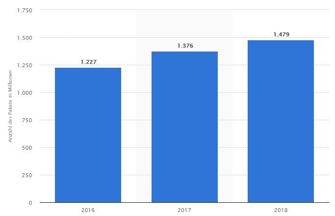 Anzahl der beförderten Pakete durch die Deutsche Post in Deutschland von 2016 bis 2018 (in Millionen Stück)