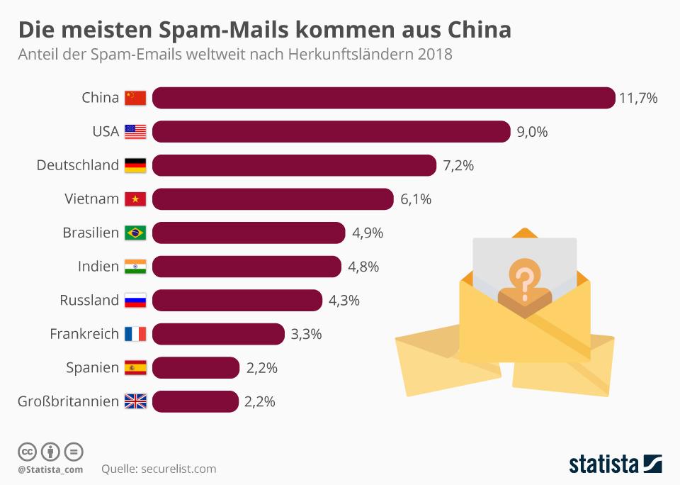 Die meisten Spam-Mails kommen aus China