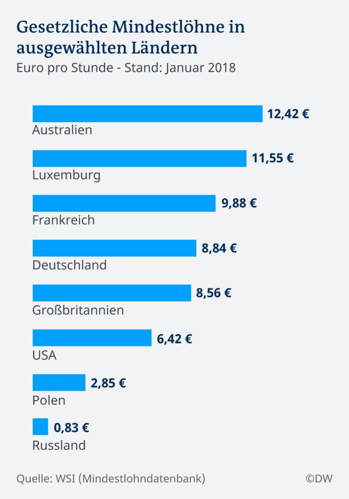 Mindestlohn Deutschland & der Rest der Welt.