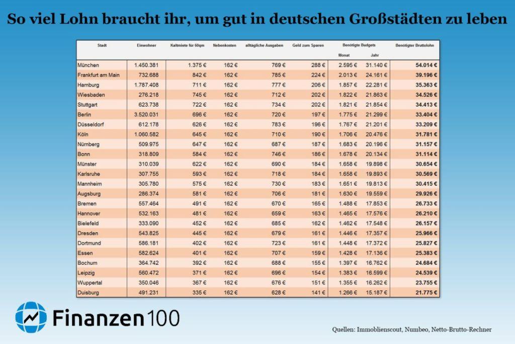 So viel müsst ihr verdienen, um in Deutschlands 24 größten Städten leben zu können