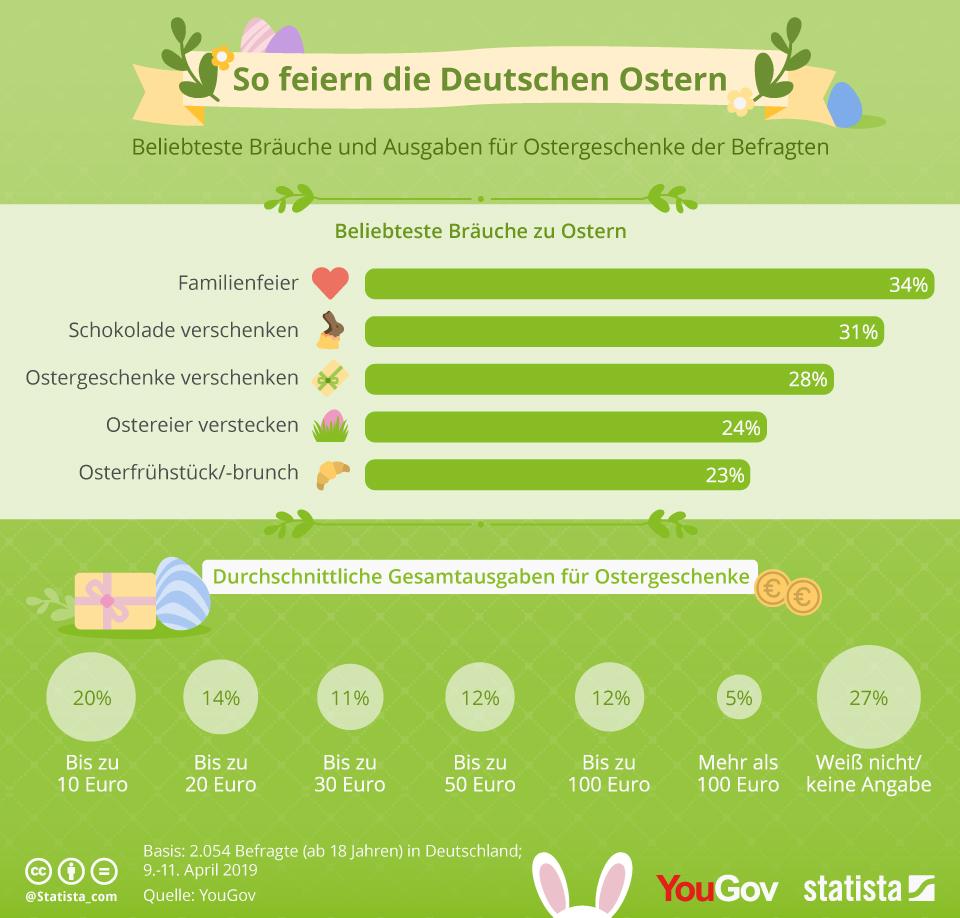 Umfrage Ergebnis: Das passiert an Ostern