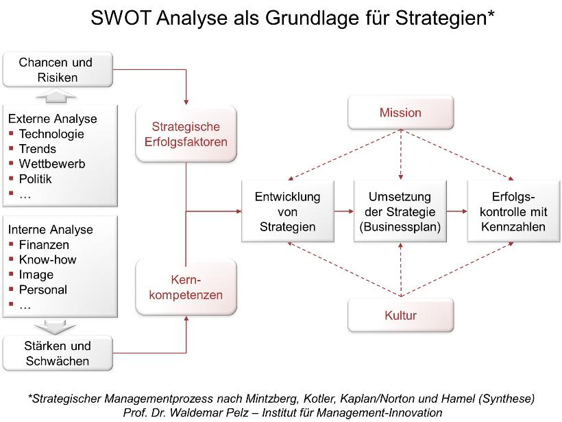 SWOT-Analyse erstellen: Analyse - Strategie - Erfolgskontrolle