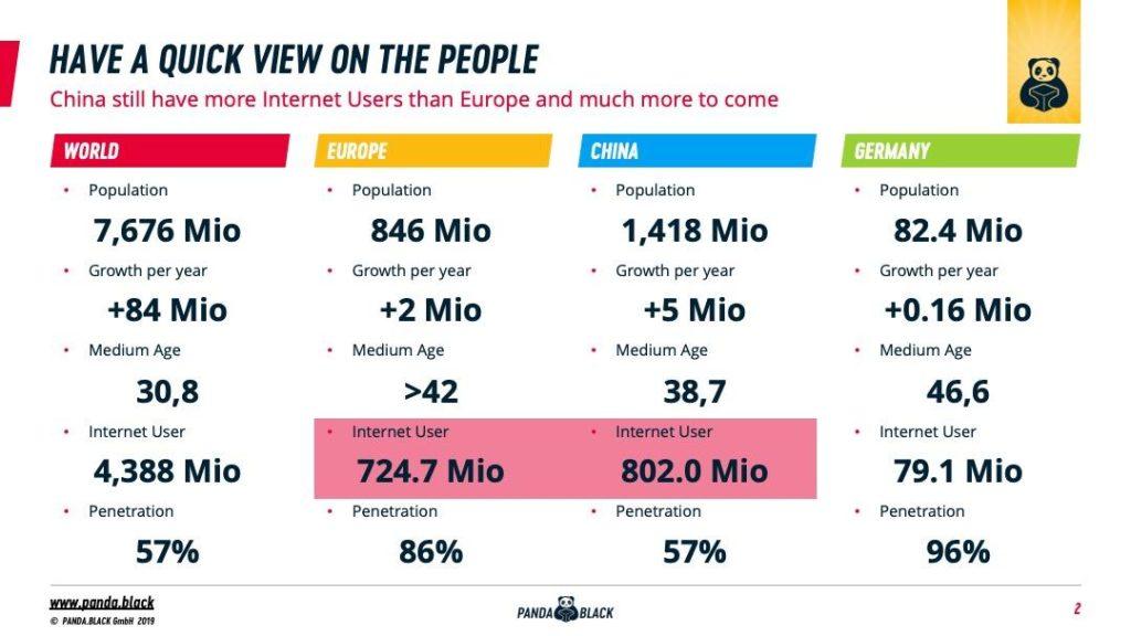 Mehr Internetnutzer in China als in gesamt Europa